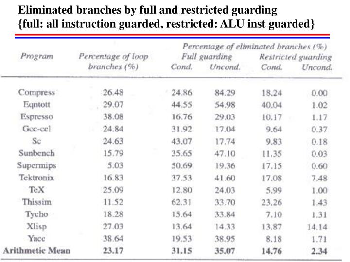 Eliminated branches by full and restricted guarding