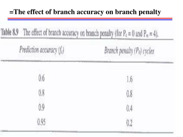 =The effect of branch accuracy on branch penalty