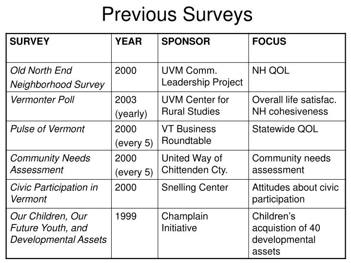 Previous surveys