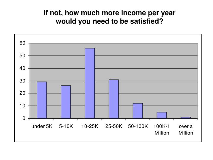If not, how much more income per year