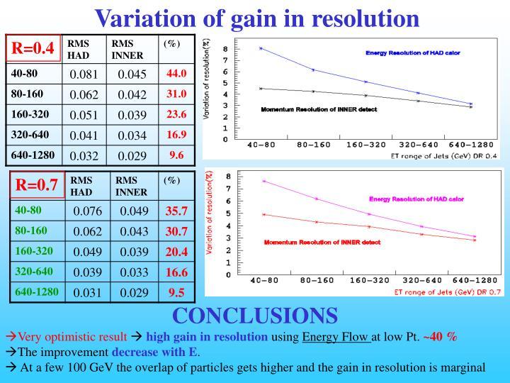 Variation of gain in resolution