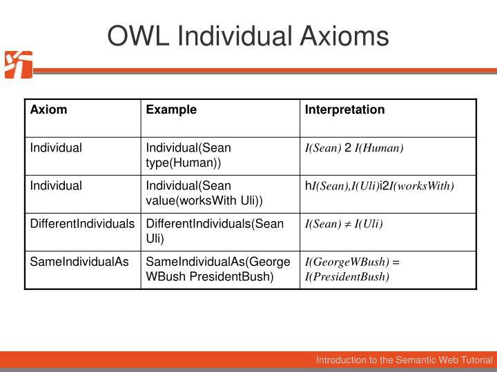 OWL Individual Axioms