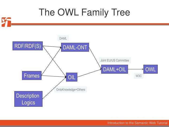 The OWL Family Tree