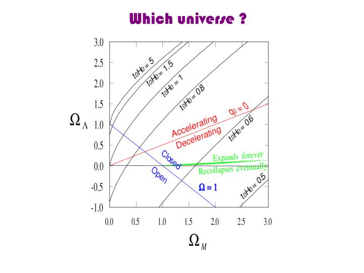 Which universe ?