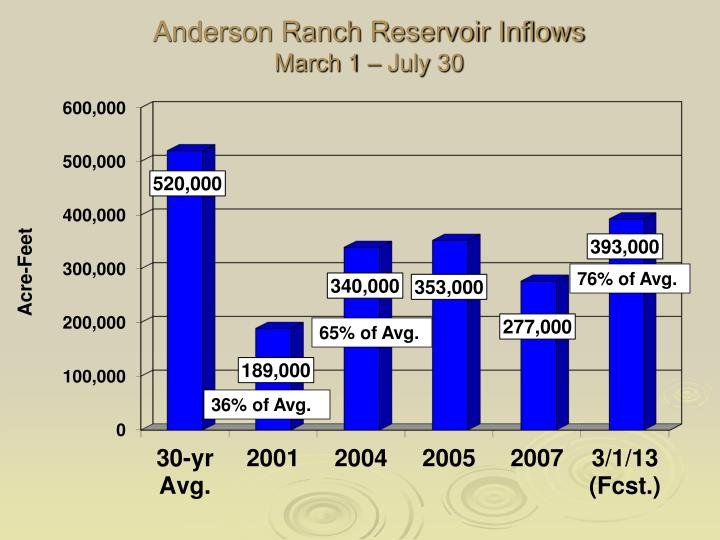 Anderson Ranch Reservoir Inflows