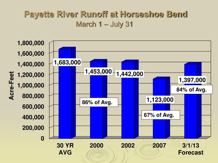 Payette River Runoff at Horseshoe Bend