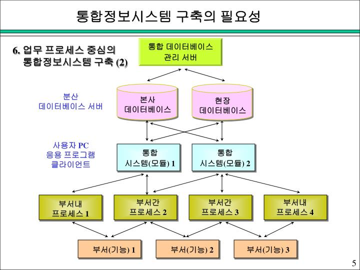 통합정보시스템 구축의 필요성