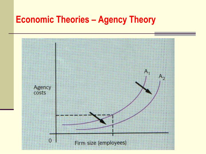 impacts on agency cost theory Financial decisions, fall 2005, article 1 3 shows total agency costs for firm x resulting from agency costs between stockholders (s) and bondholders (b) plus agency costs between stockholders (s) and employees (e.