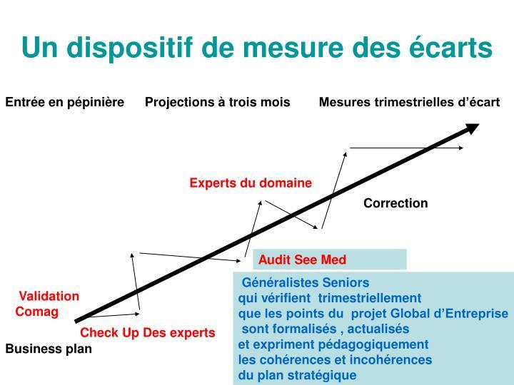 Un dispositif de mesure des écarts