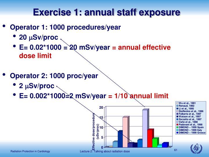 Exercise 1: annual staff exposure