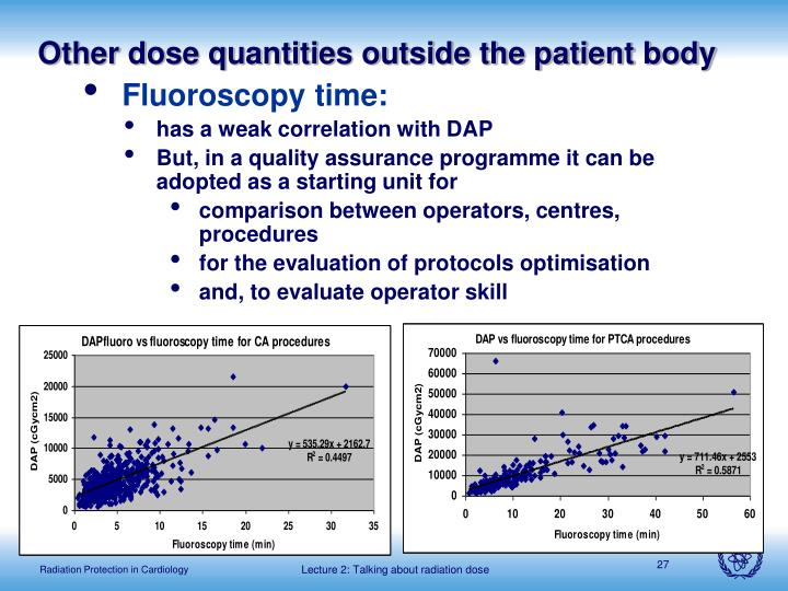 Other dose quantities outside the patient body