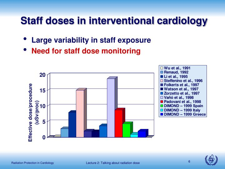 Staff doses in interventional cardiology