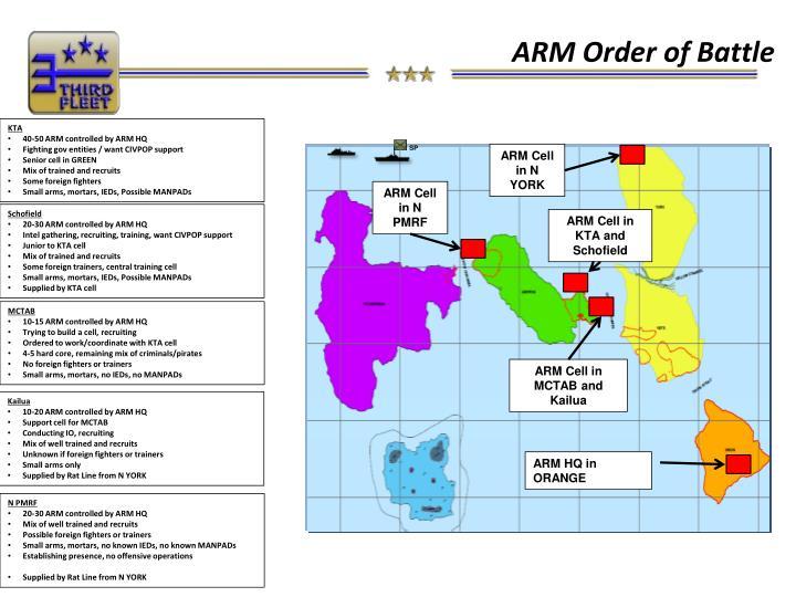 ARM Order of Battle