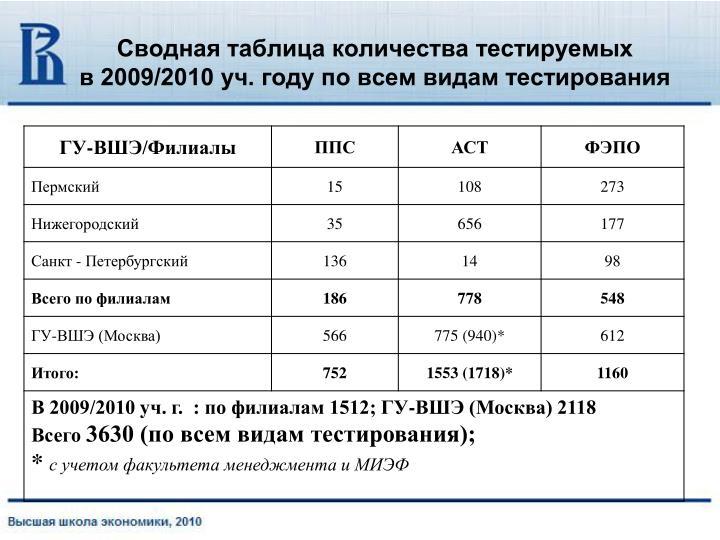 Сводная таблица количества тестируемых