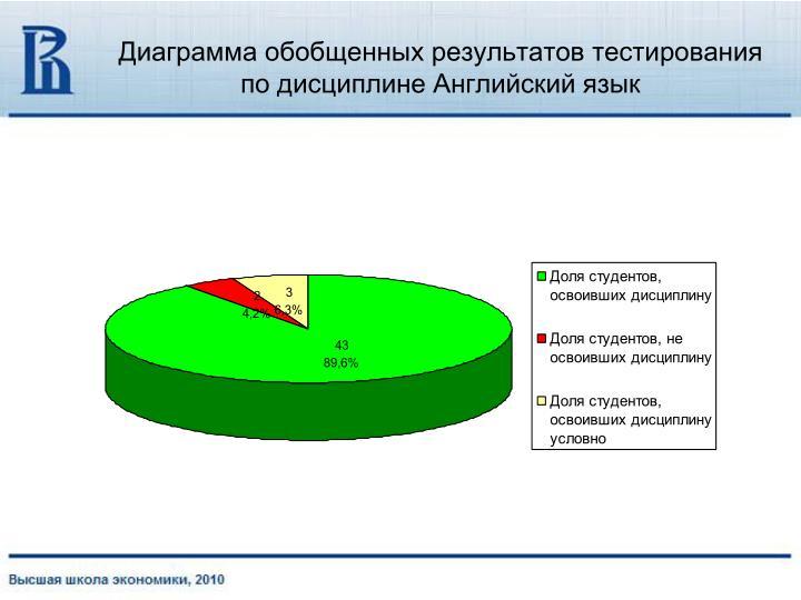 Диаграмма обобщенных результатов тестирования