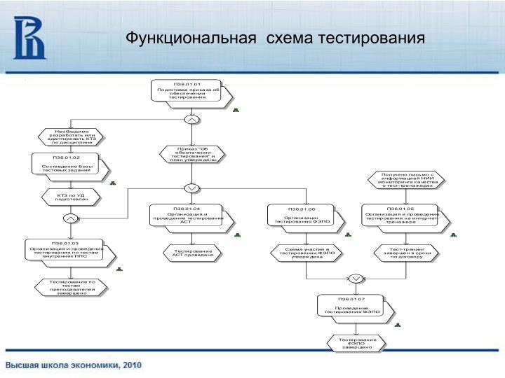 Функциональная  схема тестирования