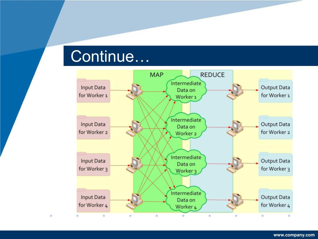PPT - MapReduce on Matlab By: Erum Afzal PowerPoint