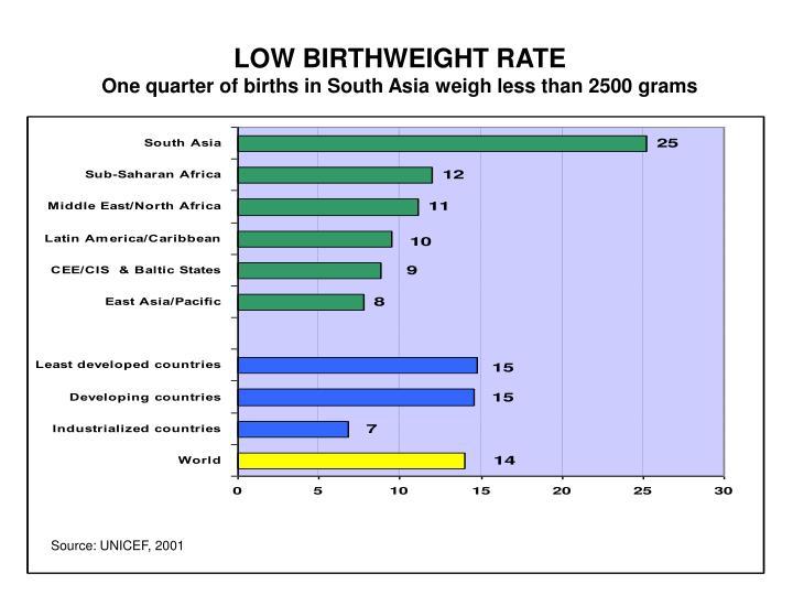 LOW BIRTHWEIGHT RATE