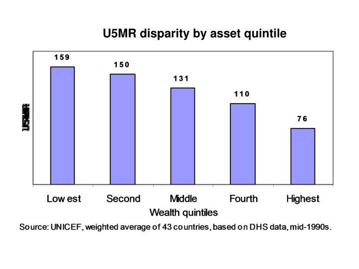 U5MR disparity by asset quintile