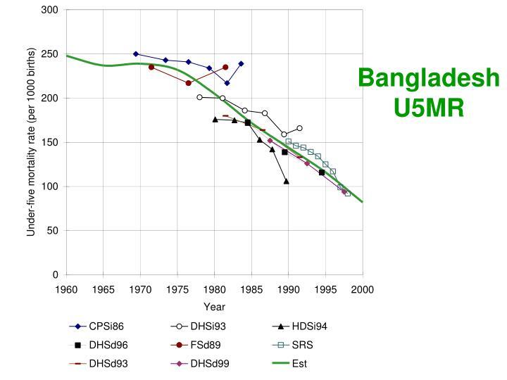 Bangladesh U5MR