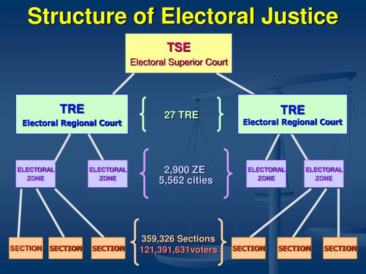 Structure of Electoral Justice