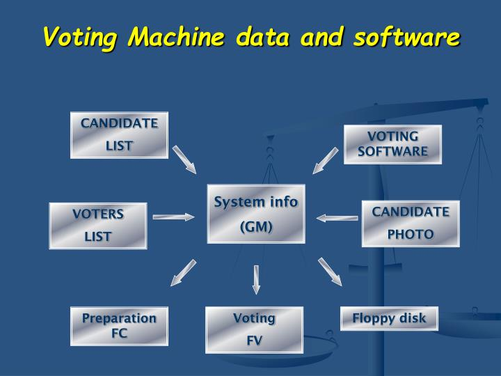 Voting Machine data and software