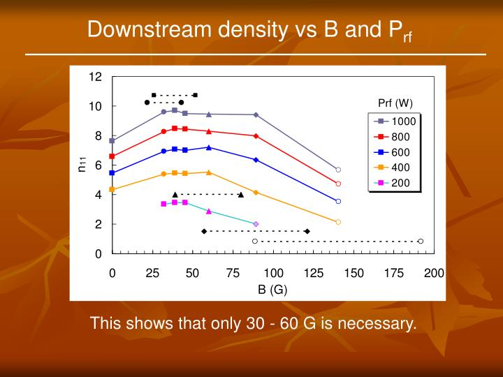 Downstream density vs B and P