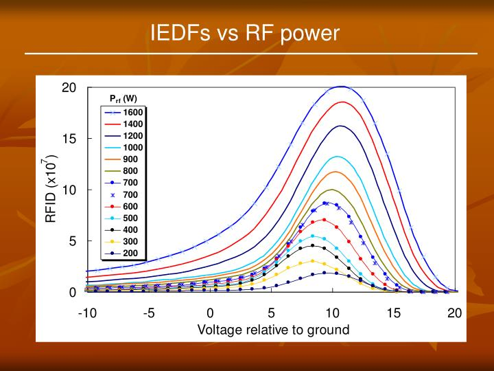 IEDFs vs RF power