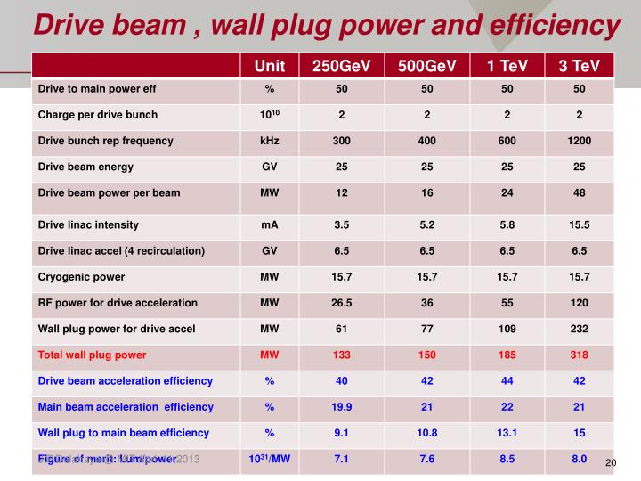 Drive beam , wall plug power and efficiency