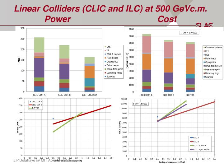 Linear colliders clic and ilc at 500 gevc m power cost