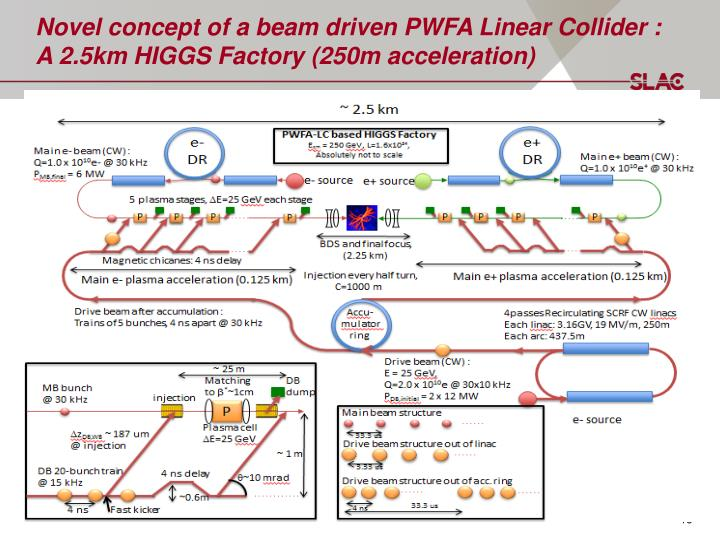 Novel concept of a beam driven PWFA Linear Collider : A 2.5km HIGGS