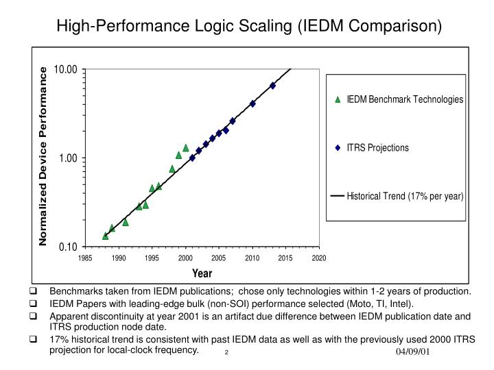 High performance logic scaling iedm comparison