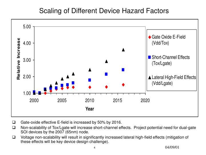 Scaling of Different Device Hazard Factors