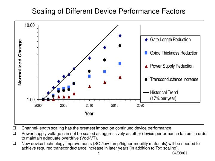Scaling of different device performance factors