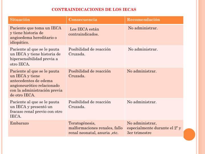 CONTRAINDICACIONES DE LOS IECAS