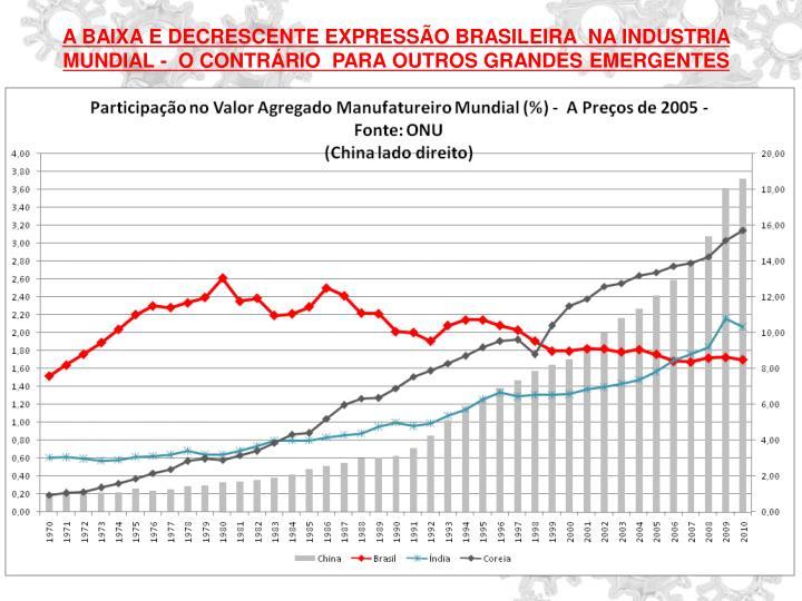 A BAIXA E DECRESCENTE EXPRESSÃO BRASILEIRA  NA INDUSTRIA MUNDIAL -  O CONTRÁRIO  PARA OUTROS GRAND...