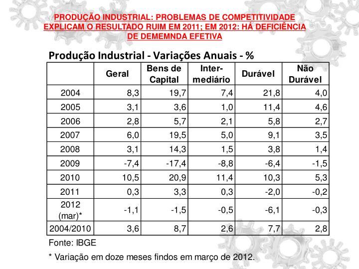 PRODUÇÃO INDUSTRIAL: PROBLEMAS DE COMPETITIVIDADE EXPLICAM O RESULTADO RUIM EM 2011; EM 2012: HÁ DEFICIÊNCIA DE DEMEMNDA EFETIVA