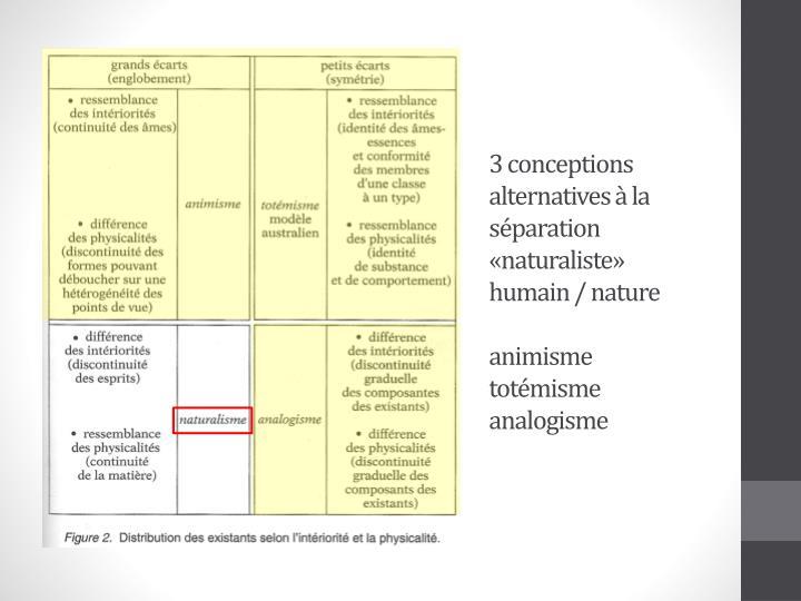 3 conceptions alternatives à la séparation «naturaliste» humain / nature