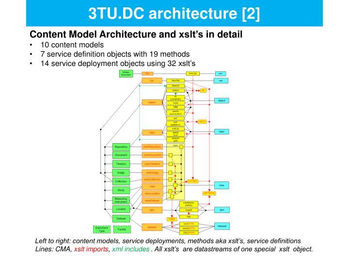 3TU.DC architecture [2]