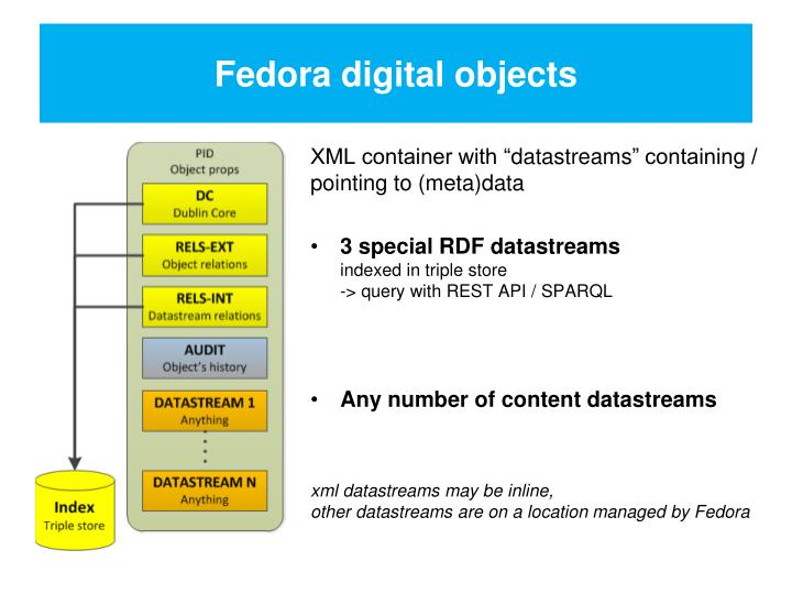 Fedora digital objects