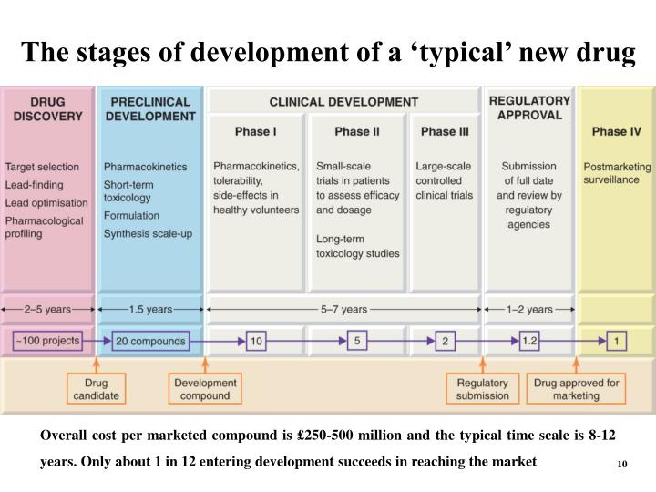 The stages of development of a 'typical' new drug