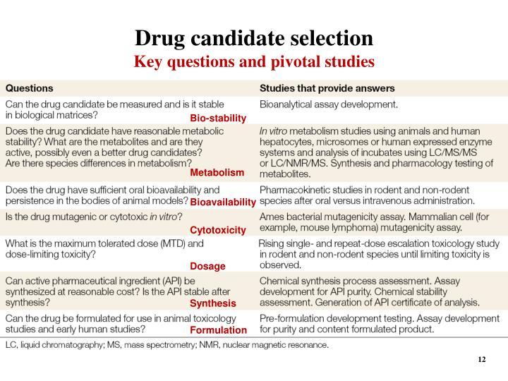 Drug candidate selection