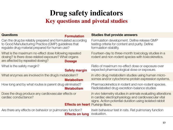 Drug safety indicators