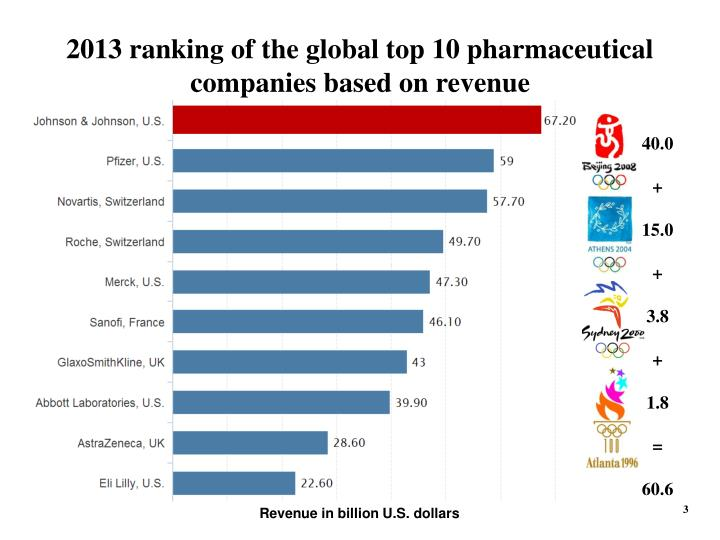 2013 ranking of the global top 10 pharmaceutical companies based on revenue