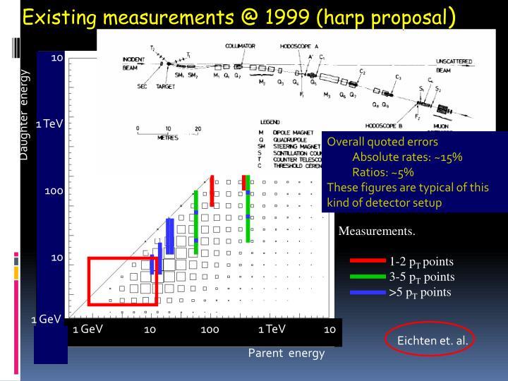 Existing measurements @ 1999 (harp proposal