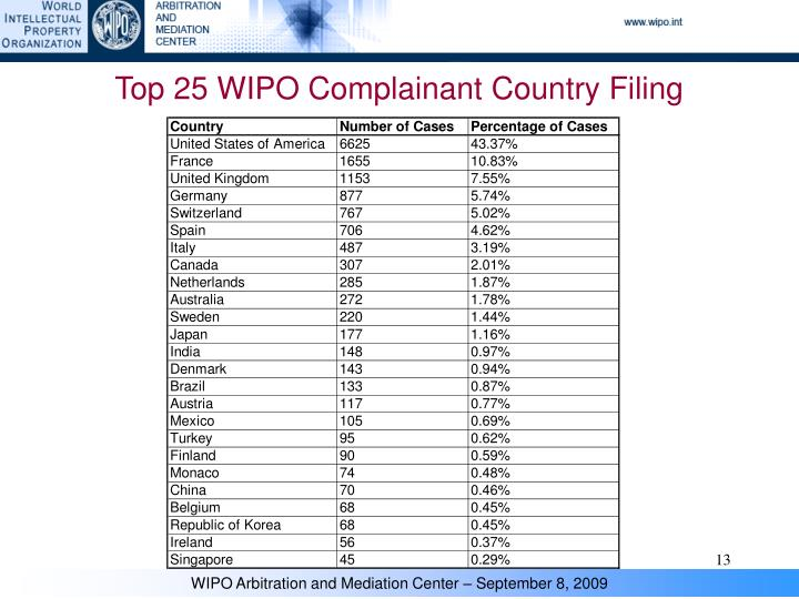 Top 25 WIPO Complainant Country Filing
