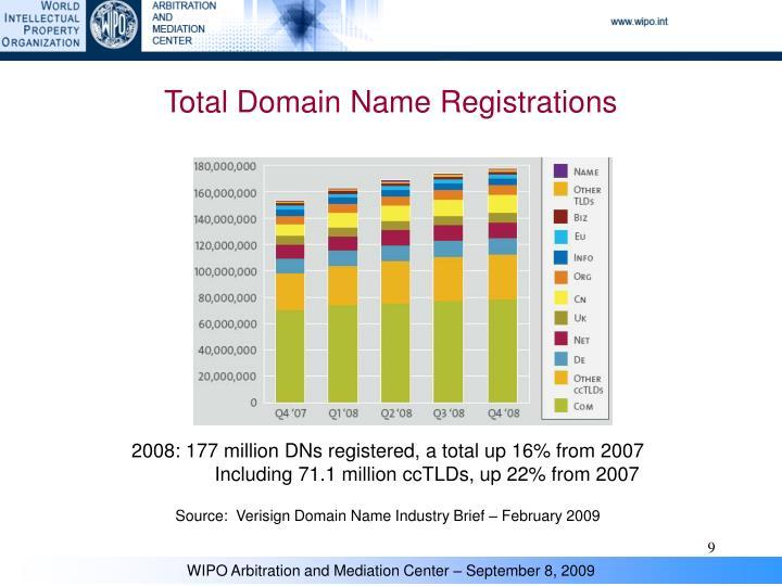Total Domain Name Registrations
