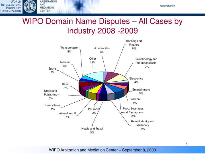 WIPO Domain Name Disputes – All Cases by Industry 2008 -2009