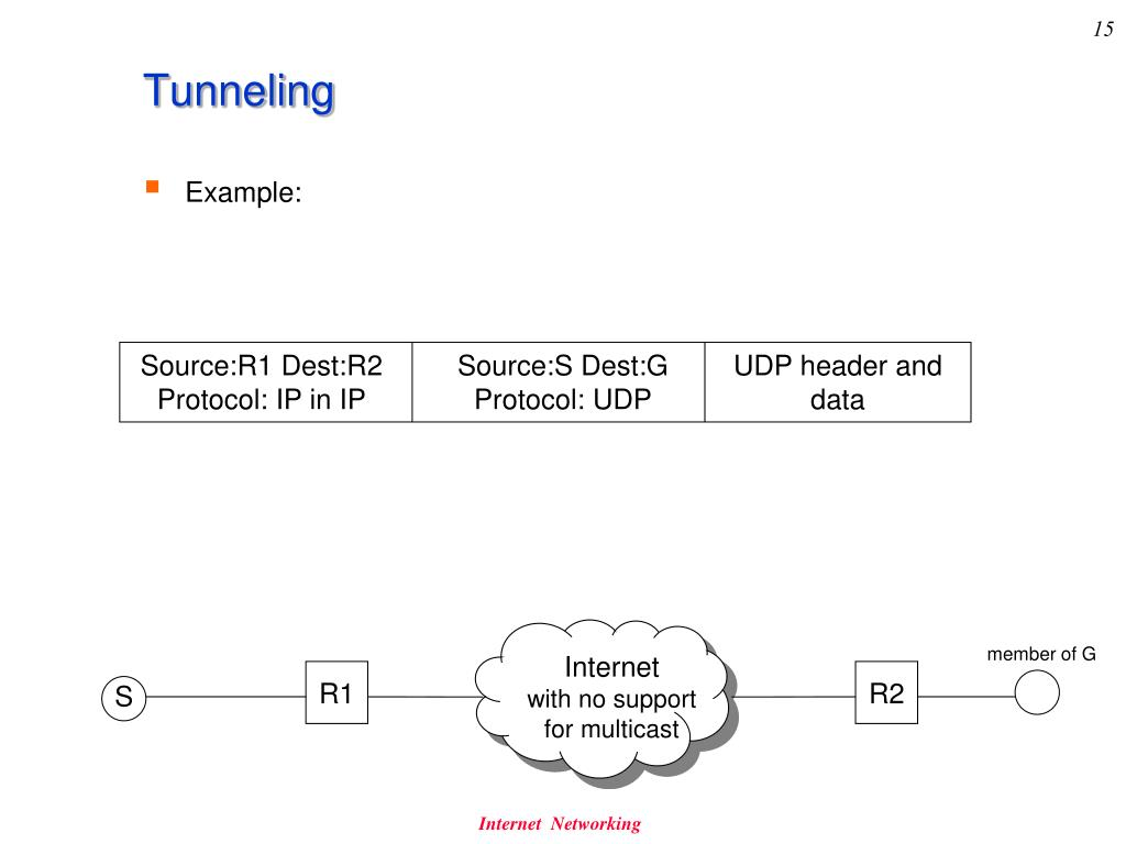 PPT - Internet Networking recitation #6 PowerPoint Presentation - ID