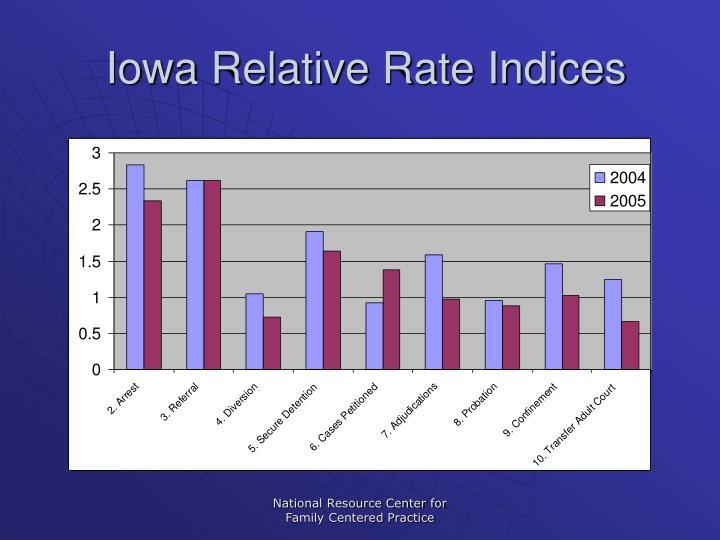 Iowa Relative Rate Indices
